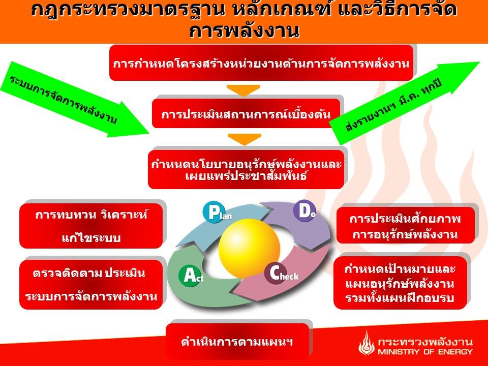 การจัดการพลังงาน 8 ขั้นตอน